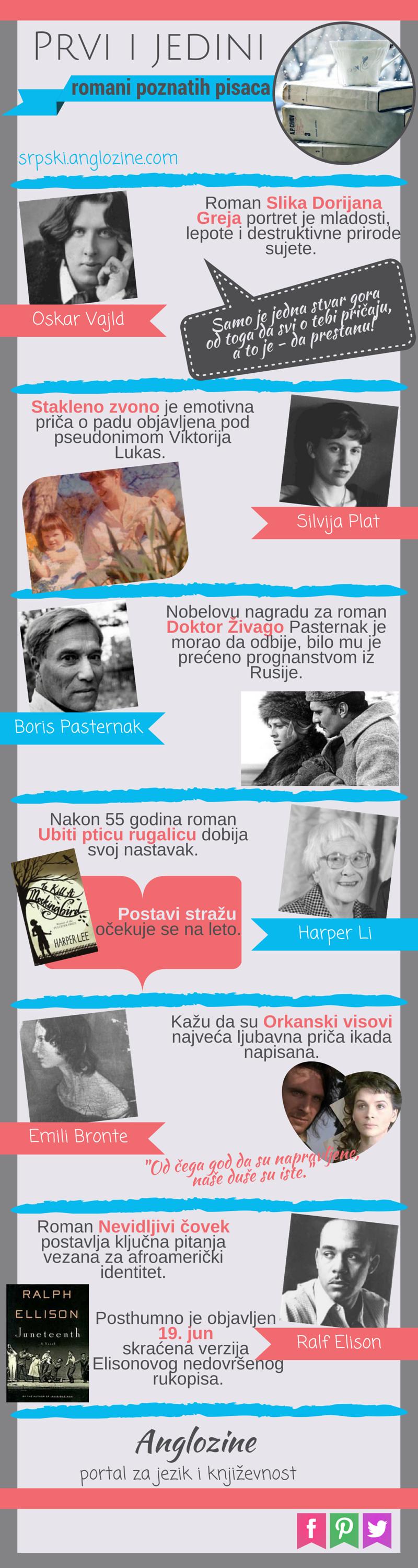 Infografik: prvi i jedini romani poznatih pisaca