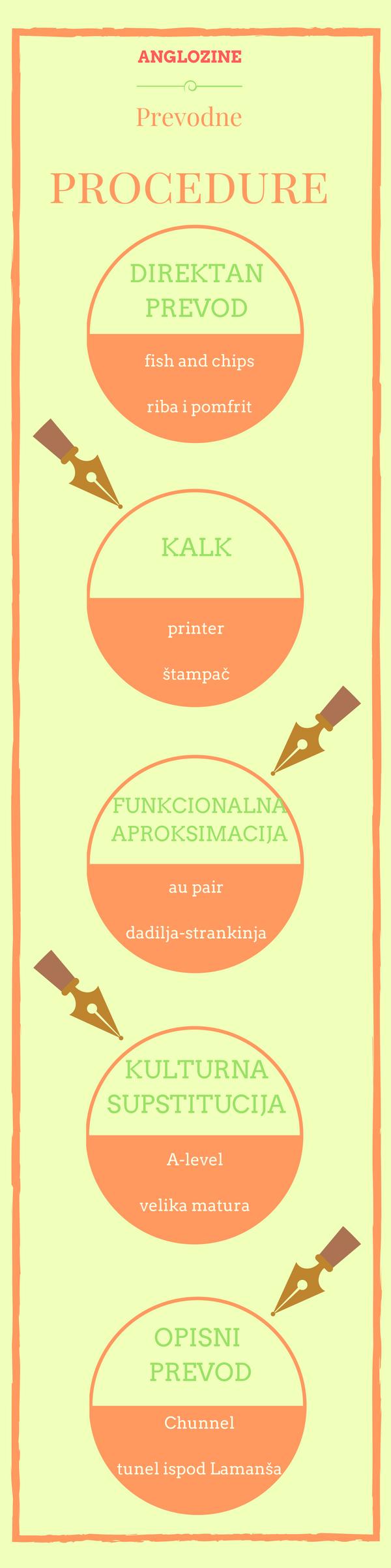 prevodne procedure-slika