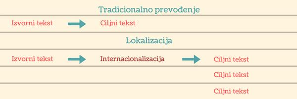 tradicionalno-prevodenje-vs-lokalizacija